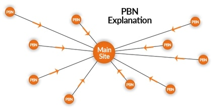 PBN Links
